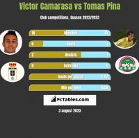 Victor Camarasa vs Tomas Pina h2h player stats