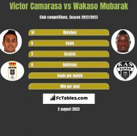 Victor Camarasa vs Wakaso Mubarak h2h player stats