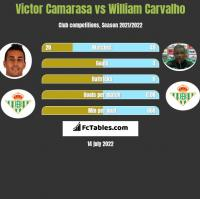 Victor Camarasa vs William Carvalho h2h player stats