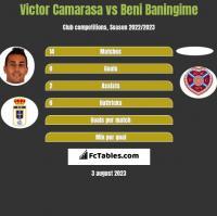 Victor Camarasa vs Beni Baningime h2h player stats