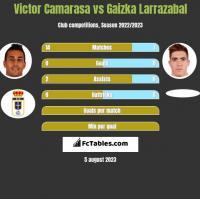 Victor Camarasa vs Gaizka Larrazabal h2h player stats