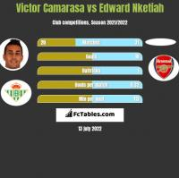 Victor Camarasa vs Edward Nketiah h2h player stats