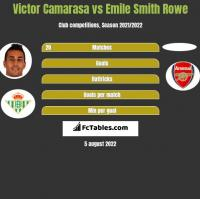 Victor Camarasa vs Emile Smith Rowe h2h player stats