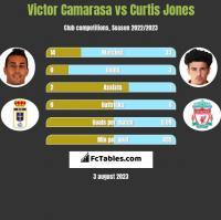 Victor Camarasa vs Curtis Jones h2h player stats