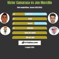 Victor Camarasa vs Jon Morcillo h2h player stats