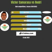Victor Camarasa vs Rodri h2h player stats