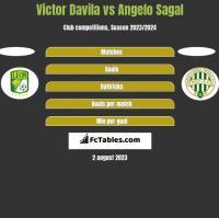 Victor Davila vs Angelo Sagal h2h player stats