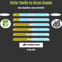 Victor Davila vs Bryan Angulo h2h player stats
