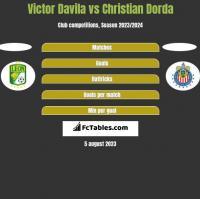 Victor Davila vs Christian Dorda h2h player stats