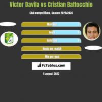 Victor Davila vs Cristian Battocchio h2h player stats