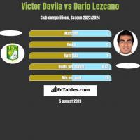 Victor Davila vs Dario Lezcano h2h player stats