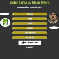 Victor Davila vs Edson Rivera h2h player stats
