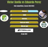 Victor Davila vs Eduardo Perez h2h player stats