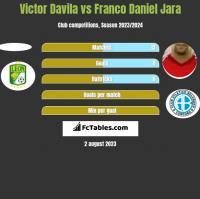 Victor Davila vs Franco Daniel Jara h2h player stats