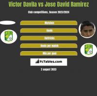 Victor Davila vs Jose David Ramirez h2h player stats
