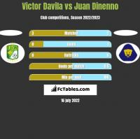 Victor Davila vs Juan Dinenno h2h player stats