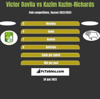 Victor Davila vs Kazim Kazim-Richards h2h player stats