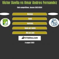 Victor Davila vs Omar Andres Fernandez h2h player stats