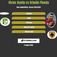 Victor Davila vs Orbelin Pineda h2h player stats