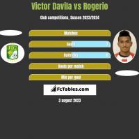 Victor Davila vs Rogerio h2h player stats