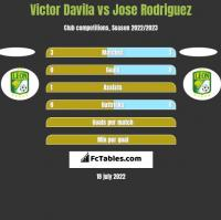 Victor Davila vs Jose Rodriguez h2h player stats