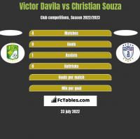 Victor Davila vs Christian Souza h2h player stats