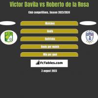 Victor Davila vs Roberto de la Rosa h2h player stats