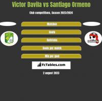 Victor Davila vs Santiago Ormeno h2h player stats