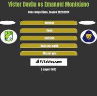 Victor Davila vs Emanuel Montejano h2h player stats