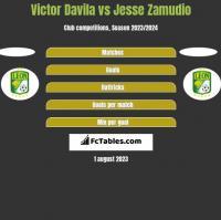 Victor Davila vs Jesse Zamudio h2h player stats