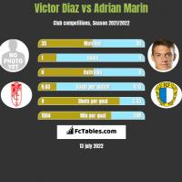 Victor Diaz vs Adrian Marin h2h player stats
