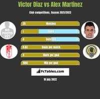 Victor Diaz vs Alex Martinez h2h player stats