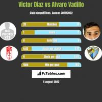 Victor Diaz vs Alvaro Vadillo h2h player stats