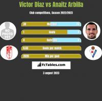 Victor Diaz vs Anaitz Arbilla h2h player stats