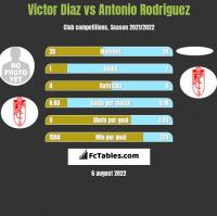 Victor Diaz vs Antonio Rodriguez h2h player stats