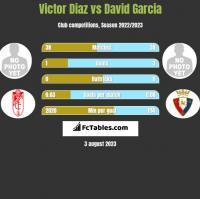 Victor Diaz vs David Garcia h2h player stats
