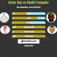Victor Diaz vs Dimitri Foulquier h2h player stats