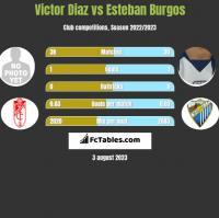 Victor Diaz vs Esteban Burgos h2h player stats