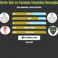 Victor Diaz vs Facundo Sebastian Roncaglia h2h player stats