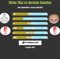 Victor Diaz vs German Sanchez h2h player stats
