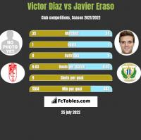 Victor Diaz vs Javier Eraso h2h player stats
