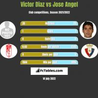 Victor Diaz vs Jose Angel h2h player stats