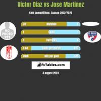 Victor Diaz vs Jose Martinez h2h player stats