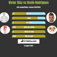 Victor Diaz vs Kevin Rodrigues h2h player stats