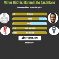 Victor Diaz vs Manuel Lillo Castellano h2h player stats