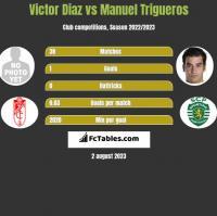 Victor Diaz vs Manuel Trigueros h2h player stats