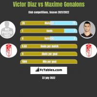 Victor Diaz vs Maxime Gonalons h2h player stats