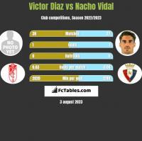 Victor Diaz vs Nacho Vidal h2h player stats