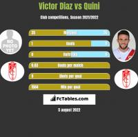 Victor Diaz vs Quini h2h player stats