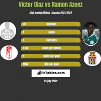Victor Diaz vs Ramon Azeez h2h player stats